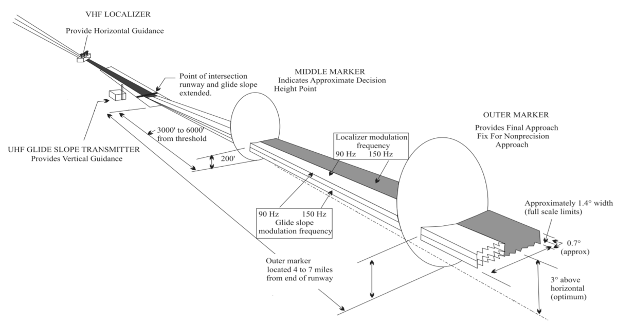 Instrument Landing System Wikipedia