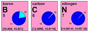 Standard atomic weight - Excerpt of an IUPAC Periodic Table showing the interval notation of the standard atomic weights of boron, carbon, and nitrogen (Chemistry International, IUPAC). Example: the pie chart for boron shows it to be composed of about 20% 10B and 80% 11B. This isotope mix causes the atomic weight of ordinary Earthly boron samples to be expected to fall within the interval 10.806 to 10.821. and this interval is the standard atomic weight. Boron samples from unusual sources, particularly non-terrestrial sources, might have measured atomic weights that fall outside this range. Atomic weight and relative atomic mass are synonyms.