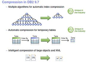 Compression in DB2 9.7