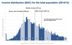 Poverty in the United Kingdom - Income distribution (Before Housing Costs) for the UK total population (2014/15). In 2014/5, the median income in the UK was £473 per week (£24,596 a year). Those earning 60% of this figure (£284 a week / £14,758 a year) were considered to be in the low income bracket.