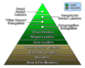 International Churches of Christ congregational hierarchy.png