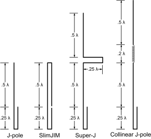 J-pole antenna - J-pole Antenna and variations of same.