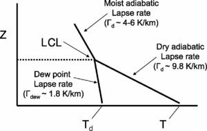 Lifted condensation level - Schematic of the LCL in relation to the temperature and dew point and their vertical profiles; the moist adiabatic temperature curve above the LCL is also sketched for reference.