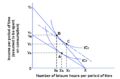 Labour supply income and substitution effects small.png