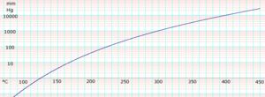Glycerol (data page) - LogGlycerolVaporPressure.png