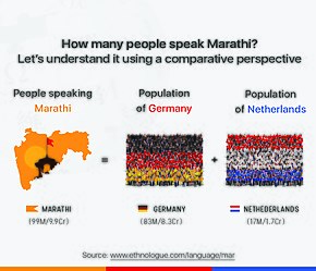 Number of Marathi speakers is more than combined population of Germany and Netherlands.
