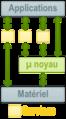 Micro noyau simplifié.png