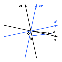 Minkowski diagram - Wikipedia, the free encyclopedia