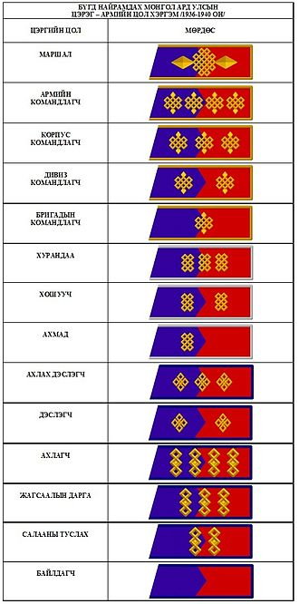Mongolian People's Army - Rank Insignia of the Mongolian People's Revolutionary Army until 1944