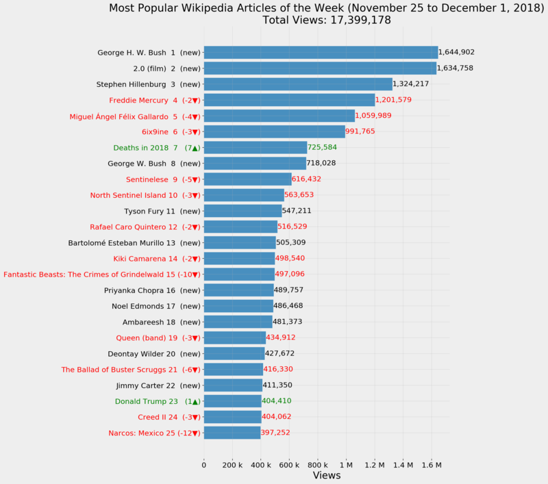 Most Popular Wikipedia Articles of the Week (November 25 to December 1, 2018)