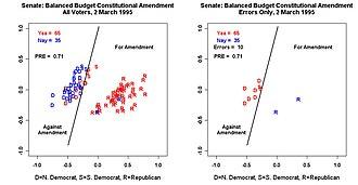 NOMINATE (scaling method) - Senate Vote on Balanced Budget Amendment (1995)