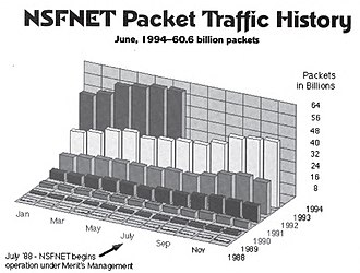 National Science Foundation Network - Packet Traffic on the NSFNET Backbone, January 1988 to June 1994