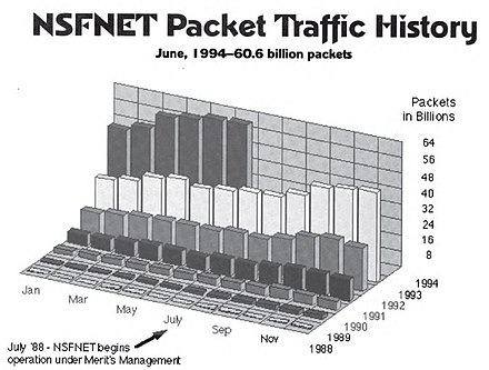 national science foundation network packet traffic on the nsfnet backbone january 1988 to june 1994