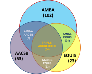Triple accreditation - Image: Number of schools with single, double and triple (AACSB AMBA EQUIS) accreditation outside North America