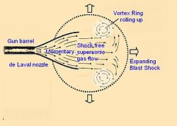 Vortex ring gun - Wikipedia