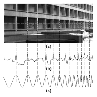 """Chirp - (a) In image processing, direct periodicity seldom occurs, but, rather, periodicity-in-perspective is encountered. (b) Repeating structures like the alternating dark space inside the windows, and light space of the white concrete, """"chirp"""" (increase in frequency) towards the right. (c) Thus the best fit chirp for image processing is often a projective chirp."""