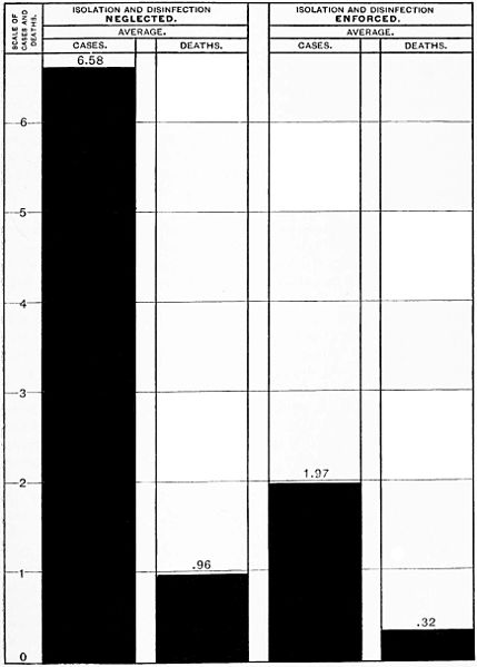File:PSM V46 D325 Typhoid fever statistics from Michigan in 1890.jpg