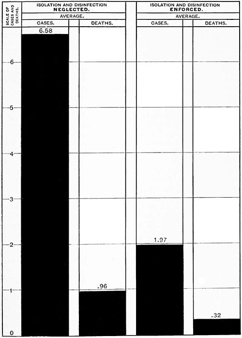 PSM V46 D325 Typhoid fever statistics from Michigan in 1890.jpg