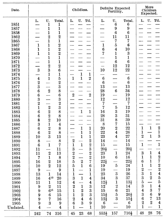 PSM V69 D526 Family planning statistics between 1851 and 1905.png