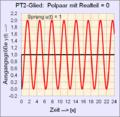 PT2-Glied mit Realteil 0 der Polpaarlage.png