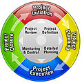 Project Management Lifecycle.jpg