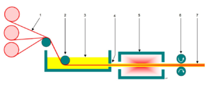 Pultrusion - Diagram of the pultrusion process.