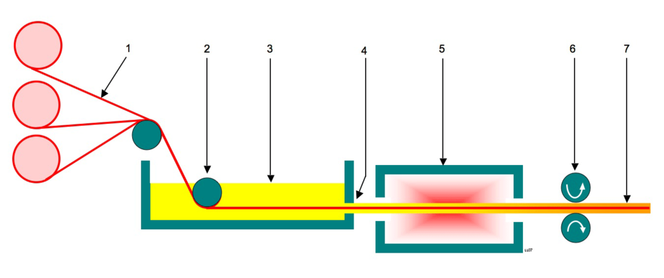 Pultrusion process 01