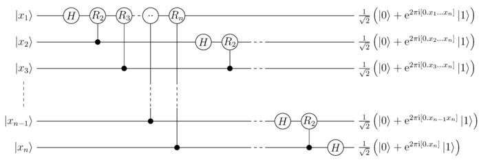 Quantum circuit for Quantum-Fourier-Transform with n qubits (without rearranging the order of output states). It uses the binary fraction notation introduced below.