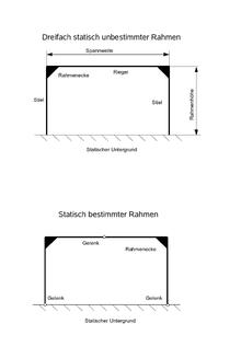 Rahmen bauwesen wikipedia for Rahmen berechnen statik