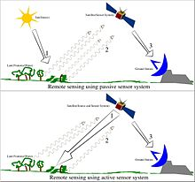 Remote Sensing Wikipedia