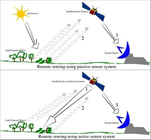 Remote sensing - Illustration of Remote Sensing
