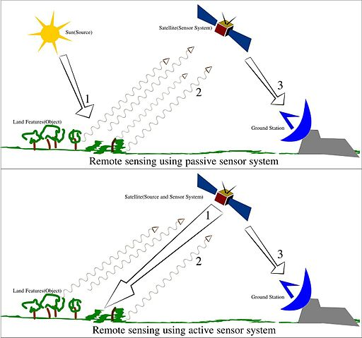 Remote Sensing Illustration