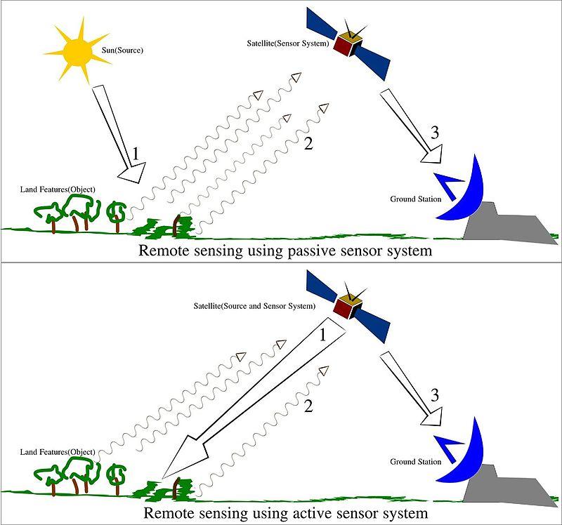 Illustration of Remote Sensing