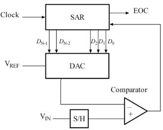 Successive approximation ADC - Successive approximation ADC block diagram