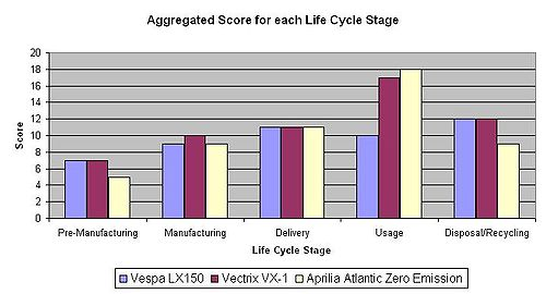 SLCA Chart of Each Life Cycle Stage
