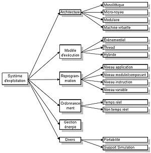 Schéma des caractéristiques d'un système d'exploitation pour capteur.jpg