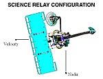 Science-relay-config.jpg