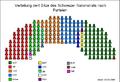Sitzverteilung Nationalrat (Schweiz) nach Parteien2008.png