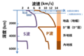 Speeds of Seismic Waves in Chinese.png