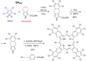 Inverse electron-demand Diels–Alder reaction - Image: Synthesis of polychlorinated naphthoporphyrin