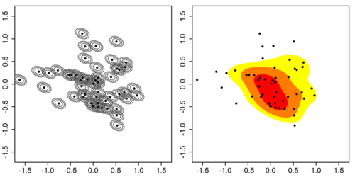 Left. Individual kernels. Right. Kernel density estimate.