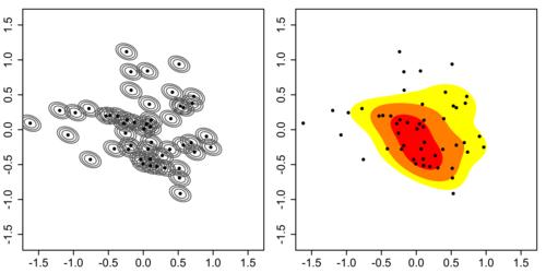 Multivariate kernel density estimation - Wikipedia