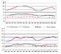 Taux de chômage par tranche d'âge en France.PNG