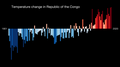 Temperature Bar Chart Africa-Republic of the Congo--1901-2020--2021-07-13.png