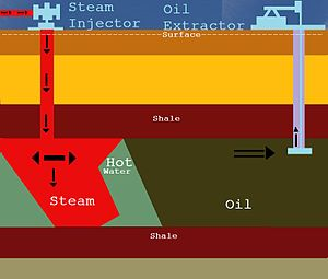Extraction of petroleum - Steam is injected into many oil fields where the oil is thicker and heavier than normal crude oil