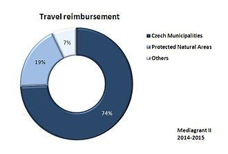 Reimbursement - Image: Travel reimbursement Mediagrant II