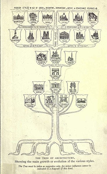 File:TreeofArchitecture.jpg