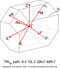 Triclinic Lattice type 2b (Brillouin zone).png