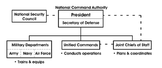 Structure of the National Command Authority US National Command.png