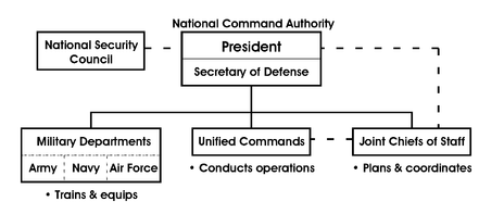 US National Command.png